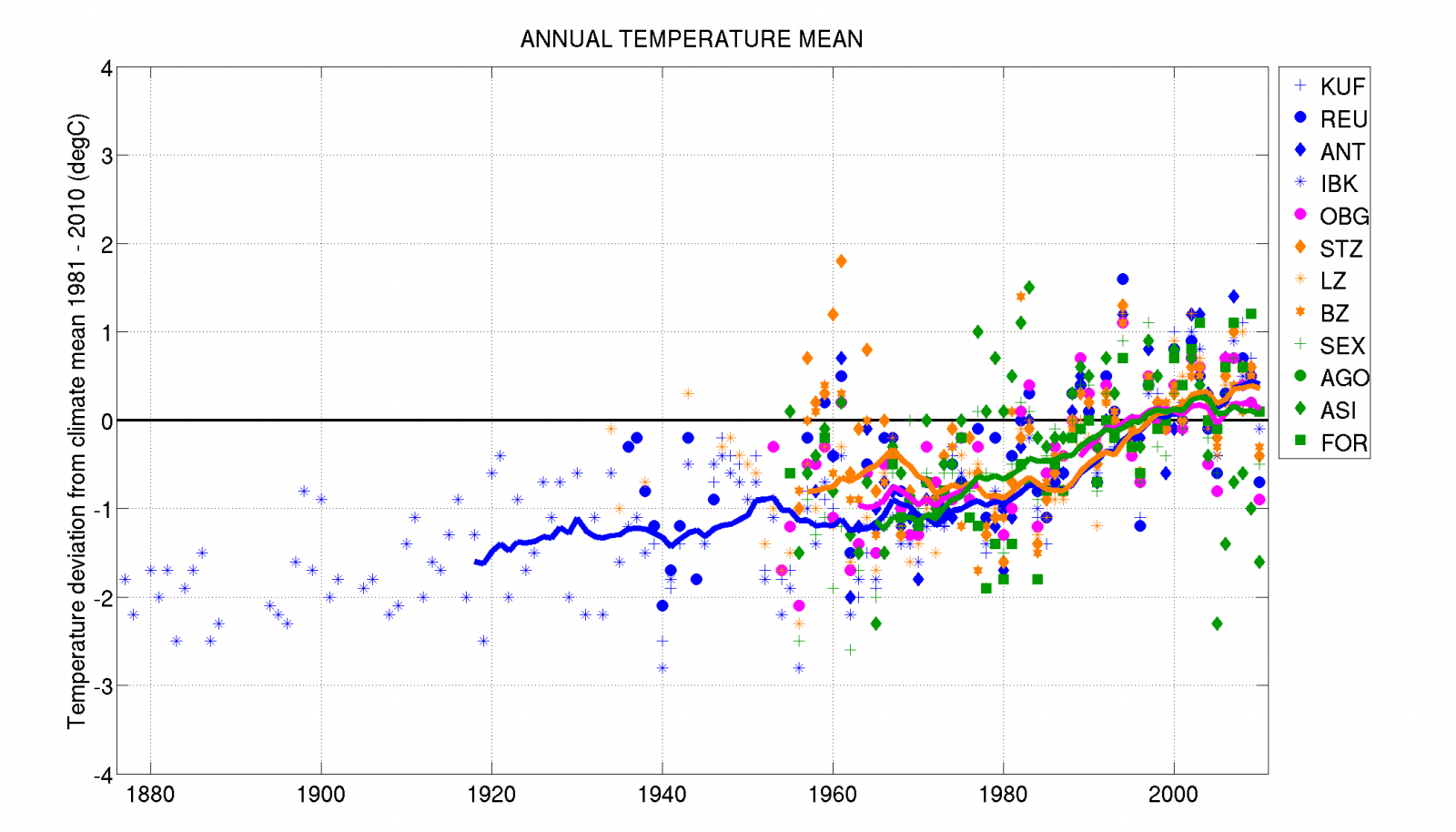 3pclim - Climate – Variability and trends between Arlberg